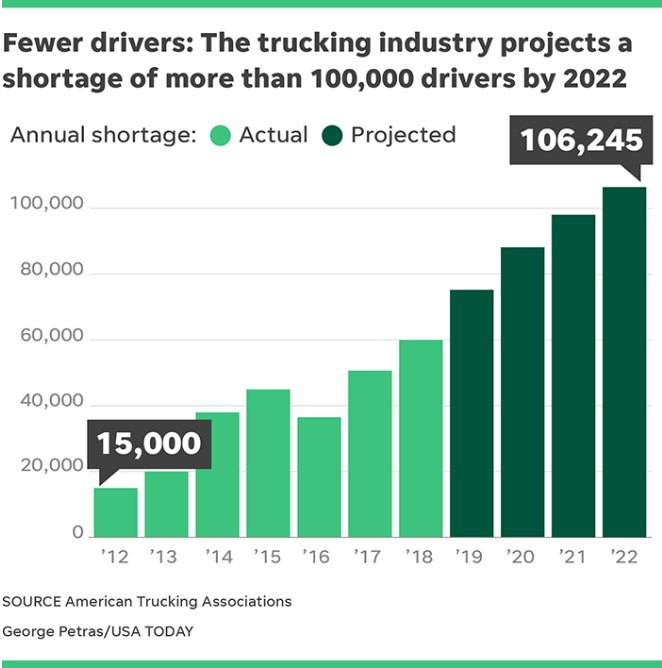 Trucking industry driver shortage bar graph projections
