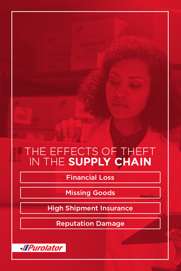 The effects of theft on the supply chain