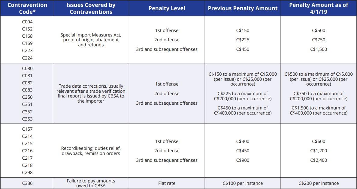 Administrative monetary penalty system master penalty document CBSA