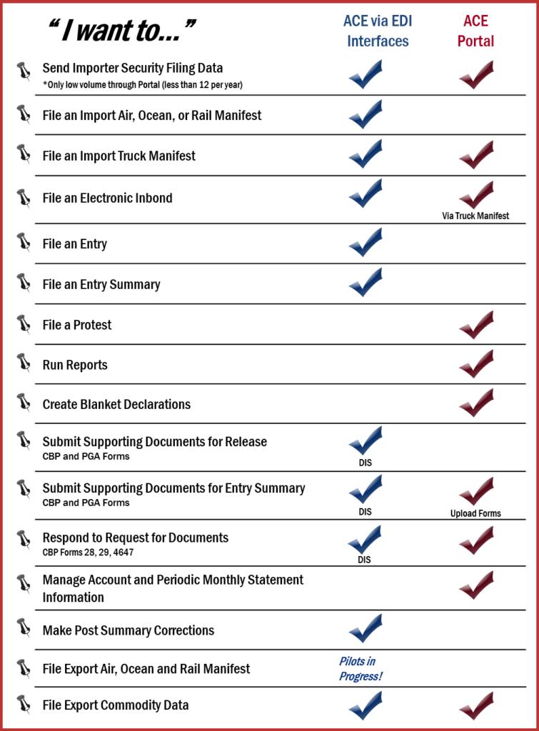 ACE Portal vs EDI table