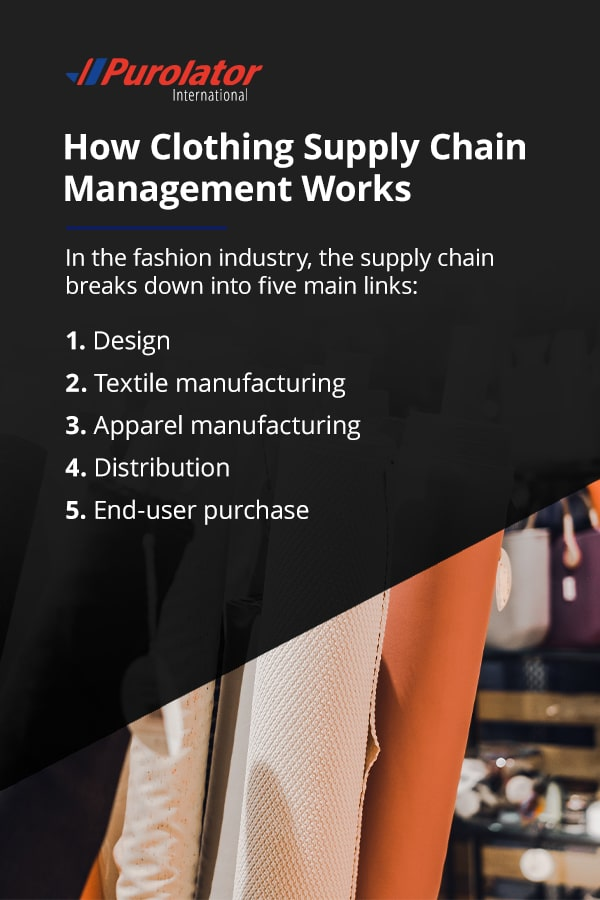 How Clothing Supply Chain Management Works